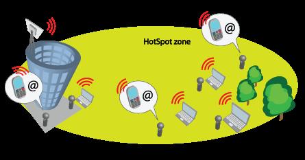 Hot-spot-zone